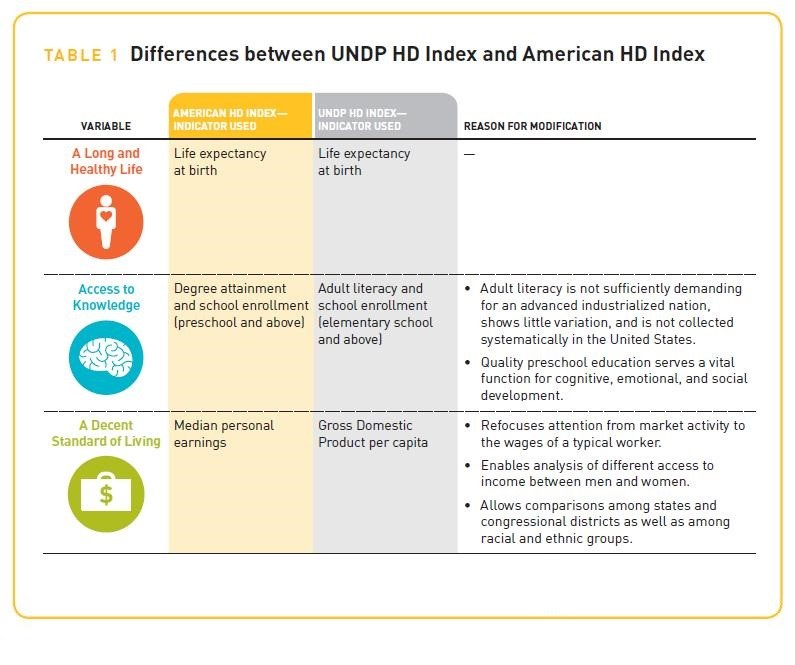 Differences between UNDP HD Index and American HD Index