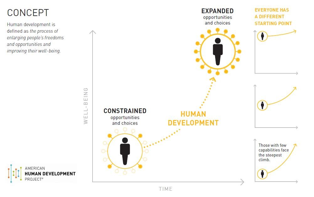 Human Development Index concept graphic