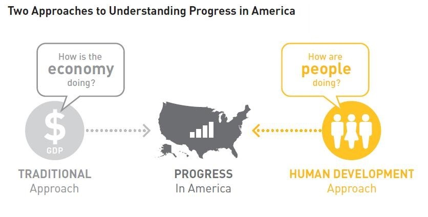 Two approaches to understanding progress in America