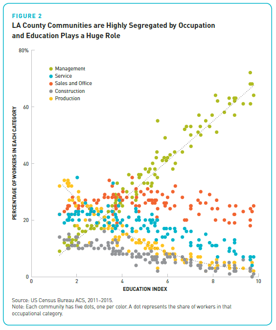 LA County segregation by occupation and education