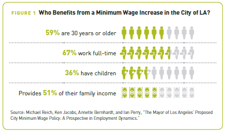 A Portrait of LA County: who benefits from a minimum wage increase in the City of LA?